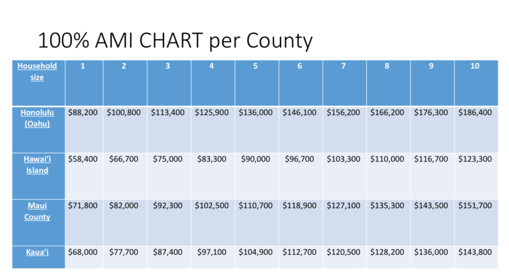 Area Median Income Chart